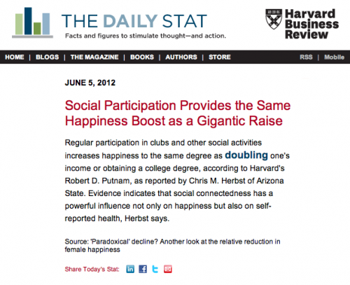 daily stat harvard business review social happiness